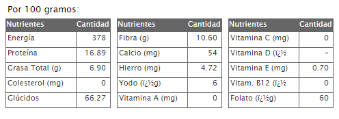 Composicion de la semilla de avena